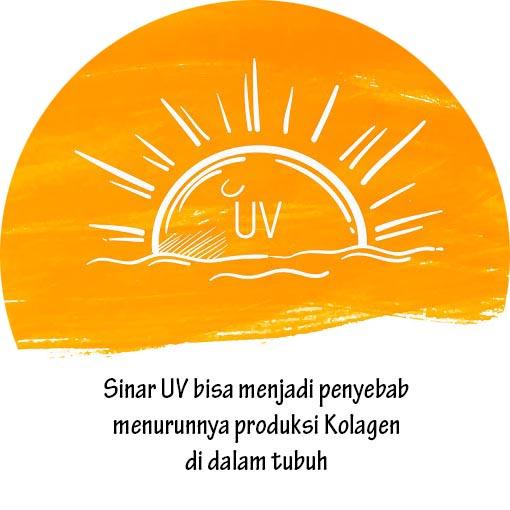 sinar matahari UV